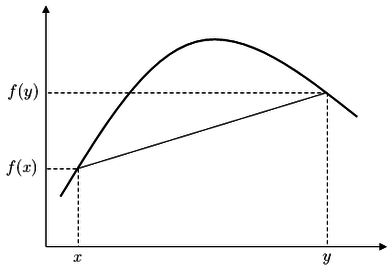 graphical depiction of concave interval