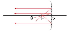 Concave mirror F