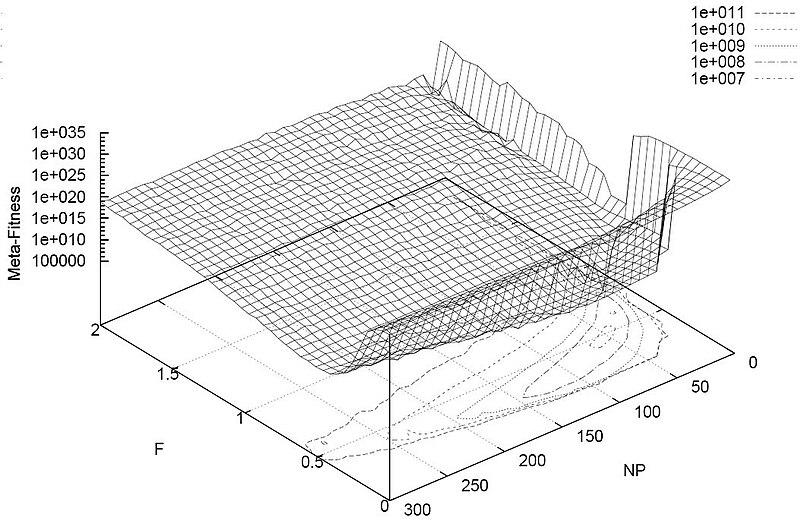 File:DE Meta-Fitness Landscape (12 benchmark problems).JPG