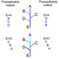 Darstellungsfolge für Flusssysteme.png