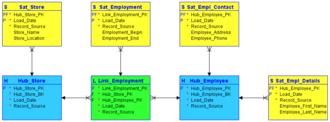 Data vault modeling - Wikipedia