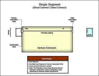 Demarcation point - Demark extension