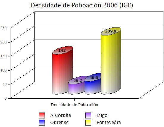 Densidade de poboación por Provincias