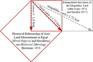 Megalithic Yard - Explains how some have derived Thom's Megalithic Yard unit of measure from metrological land measure relationships established historically in Egypt's Dynastic periods