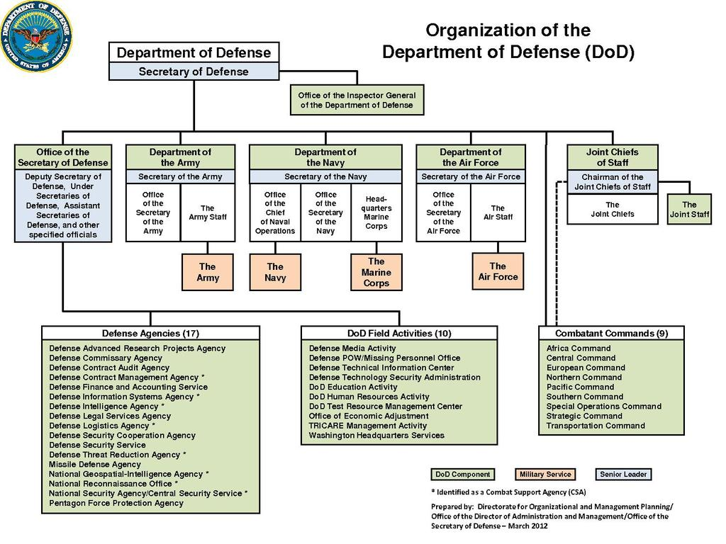 defence logistics organisation analysis for war suitability With the establishment of the hvo department of defence following the end of the war,  organisation defence  defence intelligence analysis.