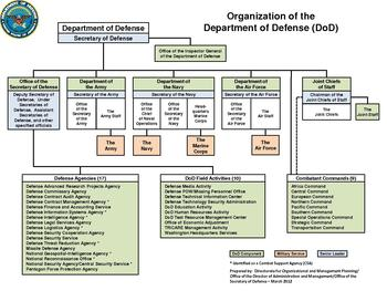Department of defense organizational chart march 2012