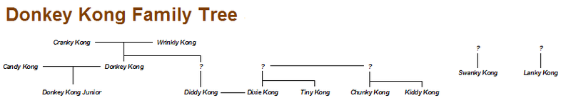 File:DonkeyKongFamilyTree.png - Wikipedia