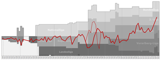 FC Dornbirn 1913 - Historical chart of FC Dornbirn league performance