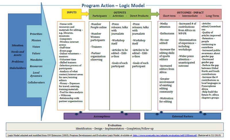 Learning and evaluation archive share space overview logic for Logic model template microsoft word
