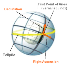 Right ascension - Wikipedia, the free encyclopedia