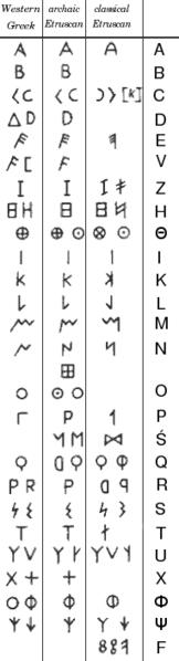 File:Etruscan alphabet.png