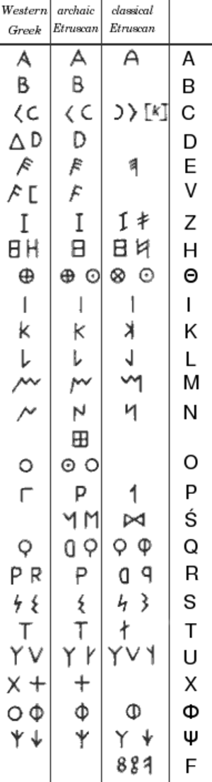 Old Italic script - Comparison of the Western Greek alphabet with archaic and classical Etruscan variants.