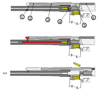 Gas-operated reloading - Gas-operated firearm (long-stroke piston, e.g. AK-47). 1) gas port, 2) piston head, 3) rod, 4) bolt, 5) bolt carrier, 6) spring