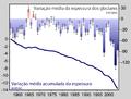 Glacier Mass Balance (pt).png