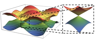 Dirac cone - Electronic band structure of monolayer graphene. Zoom on the Dirac cones. There are 6 cones as the reciprocal lattice is also a honeycomb lattice.
