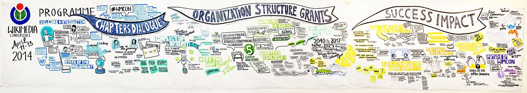 Graphic recording of day 1 + 2 of the Conference
