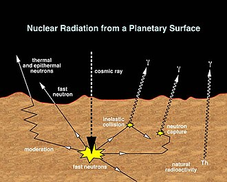 Gamma Ray Spectrometer (2001 Mars Odyssey) - How GRS collects data from surface