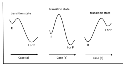 Energy Diagrams showing how to interpret Hammond's Postulate