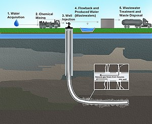 Environmental impact of hydraulic fracturing - Illustration of hydraulic fracturing and related activities