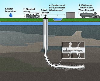 Hydraulic fracturing in the United States - Environmental Protection Agency illustration of the water cycle of hydraulic fracturing