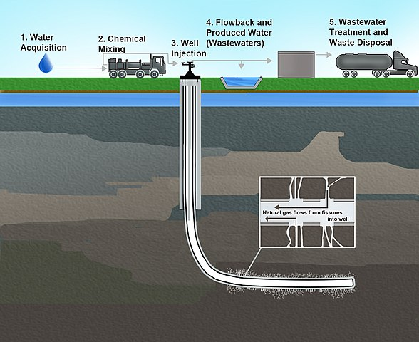 illustration of hydraulic fracturing