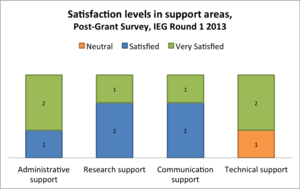 IEG Round 1 2013 - post-grant satisfaction with support.png