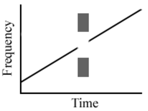 Illusory continuity of tones - An ascending tone is interrupted by a noise burst, but is perceptually continuous.