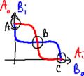 Inverter-ring flip-flop transcharacteristic.png