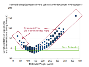 Joback method - Systematic Errors of the Joback Method (Normal Boiling Point)