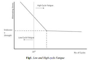 Low-cycle fatigue - A graph comparing the number of cycles to failure for low cycle fatigue and high cycle fatigue.