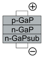 LED 5types -7(GaP).PNG