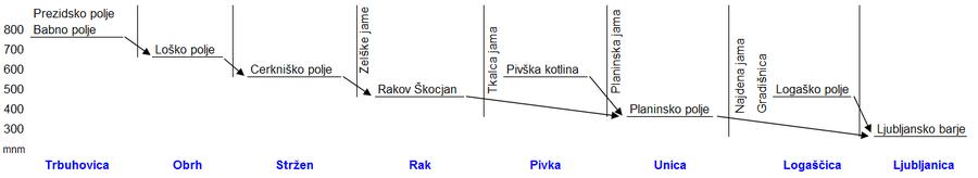 Ljubljanica baseno