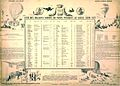 Liste de ballons sortis de Paris pendant le siège 1870-1871.jpg
