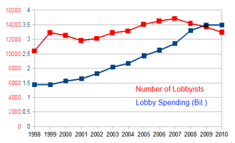 Direct lobbying in the United States - Direct lobbying statistics in the United States from 1998 to 2010