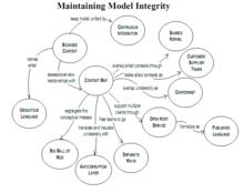 Патерни в domain driven design та відносини між