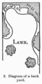 Manual of Gardening fig002.png