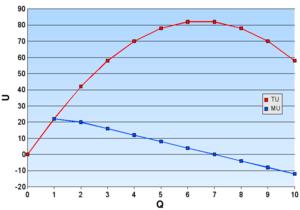 Marginalism - Diminishing marginal utility, given quantification