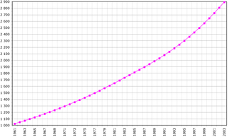 Demographics of Mauritania - Demographics of Mauritania, Data of FAO, year 2005; Number of inhabitants in thousands.