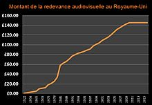 Redevance Audiovisuelle Wikipedia