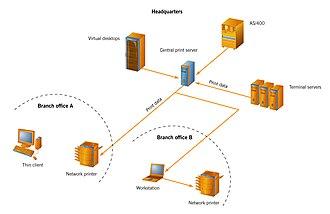 Print server - Image: Network printing