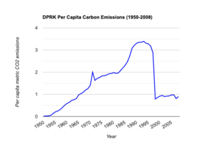 Climate change in North Korea Emissions, impacts and responses of North Korea related to climate change