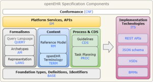 OpenEHR - Block diagram of openEHR specification components.