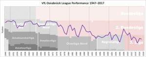 VfL Osnabrück - Historical chart of Osnabrück league performance after WWII