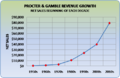 P&G ACTUAL GROWTH.png