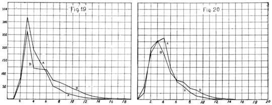 PSM V65 D149 Word curves of Goethe and english prose.png