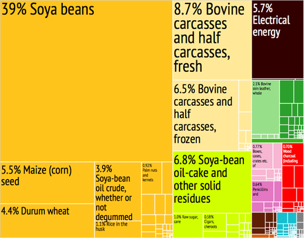 Graphical depiction of Paraguay's product exports in 28 color-coded categories, 2012 Paraguay Export Treemap.png