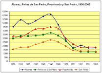 Poblacion-Alcaraz-Peñas-de-san-Pedro-Pozohondo-San-Pedro-sierra-de-Alcaraz-1900-2005.png