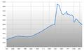 Population Statistics Braunlage.png
