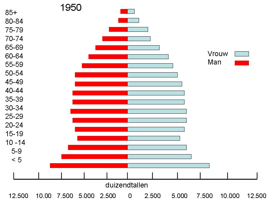 Population USA 1950