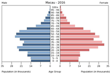 Macau-Demographics-Population pyramid of Macau 2016